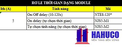 ro le thoi gian  dang module